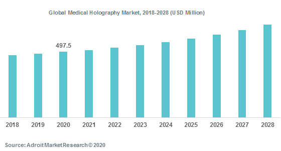 Global Medical Holography Market 2018-2028