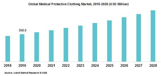 Global Medical Protective Clothing Market 2018-2028