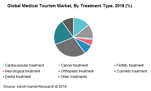 Global Medical Tourism Market, By Treatment Type, 2018 (%)