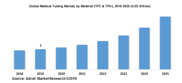 Global Medical Tubing Market, by Material (TPE & TPU), 2018-2025 (USD Billion)