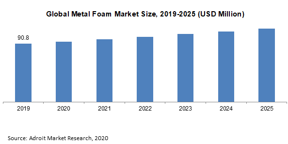 Global Metal Foam Market Size 2019-2025 (USD Million)
