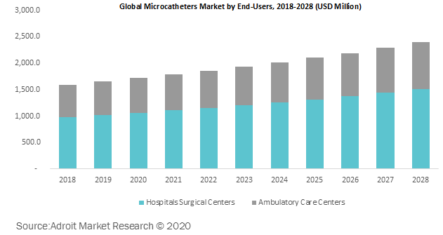 Global Microcatheters Market by End-Users 2018-2028