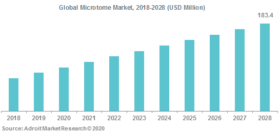 Global Microtome Market 2018-2028