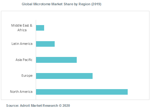 Global Microtome Market Share by Region