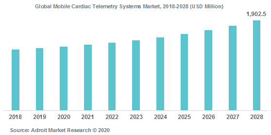 Global Mobile Cardiac Telemetry Systems Market 2018-2028