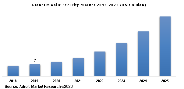 Global Mobile Security Market 2018-2025 (USD Billion)
