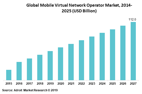 Global Mobile Virtual Network Operator Market, 2014-2025 (USD Billion)