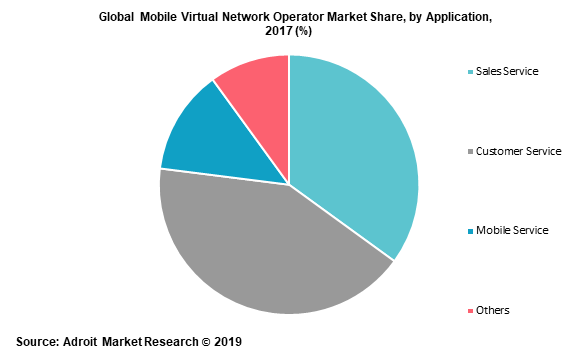 Global Mobile Virtual Network Operator Market Share, by Application, 2017 (%)