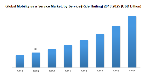 Global Mobility as a Service Market, by Service (Ride-Hailing) 2018-2025 (USD Billion)