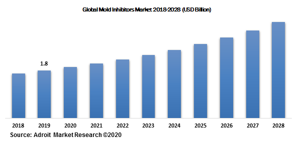 Global Mold Inhibitors Market 2018-2028