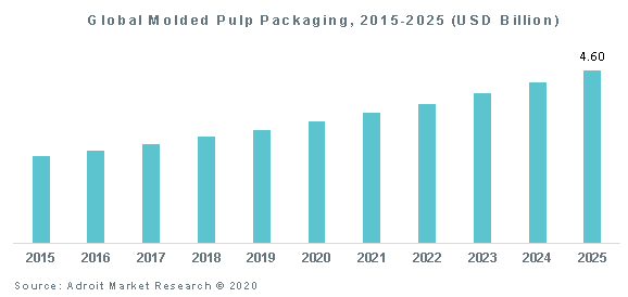 Global Molded Pulp Packaging, 2015-2025 (USD Billion)