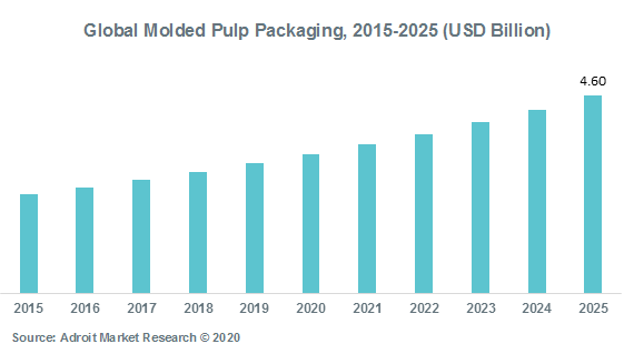 Global Molded Pulp Packaging 2015-2025 (USD Billion)