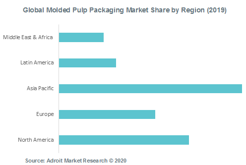 Global Molded Pulp Packaging Market Share by Region (2019)