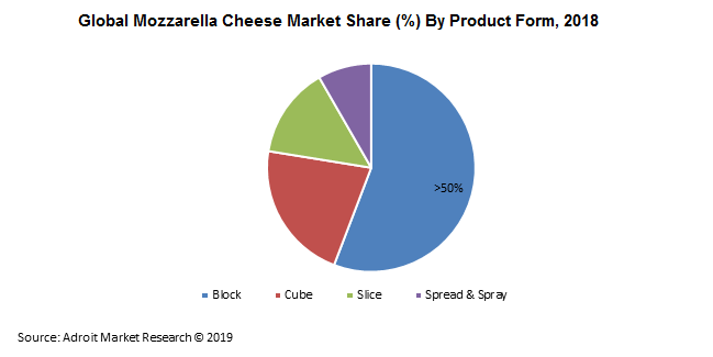 Global Mozzarella Cheese Market Share (%) By Product Form, 2018
