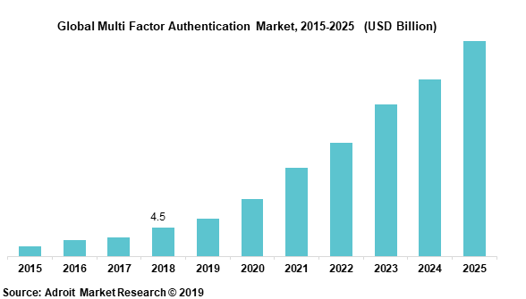 Global Multi Factor Authentication Market, 2015-2025  (USD Billion)