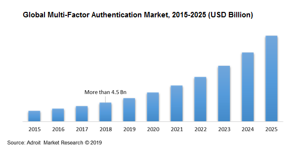 Global Multi-Factor Authentication Market, 2015-2025 (USD Billion)