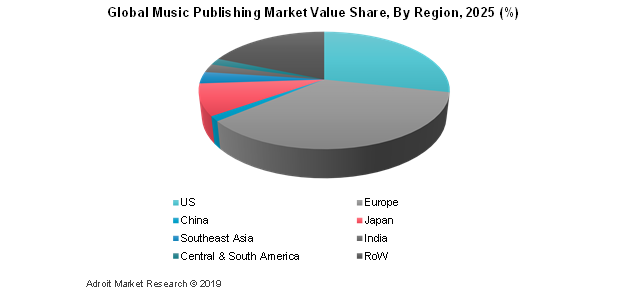 Global Music Publishing Market Value Share, By Region, 2025 (%)