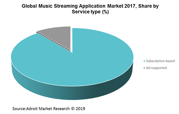 Global Music Streaming Application Market 2017, Share by Service type (%)