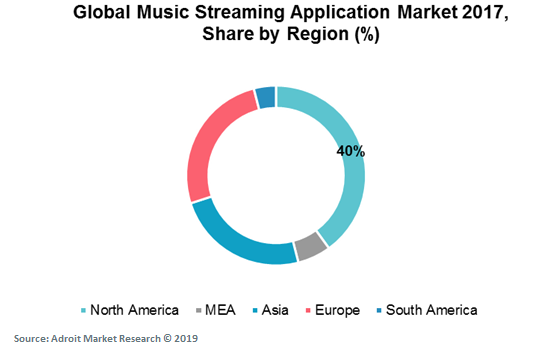 Global Music Streaming Application Market 2017, Share by Region (%)