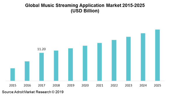Global Music Streaming Application Market 2015-2025 (USD Billion)
