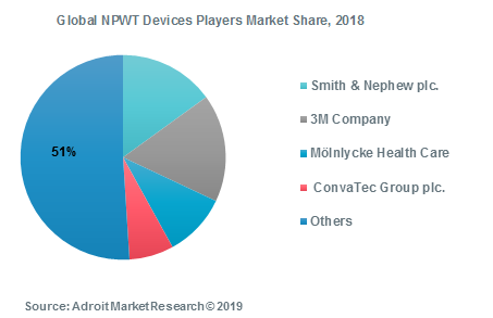 Global NPWT Devices Players Market Share, 2018
