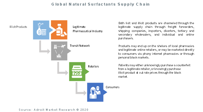 Global Natural Surfactants Supply Chain