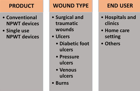 Global Negative Pressure Wound Therapy Market Segmentation