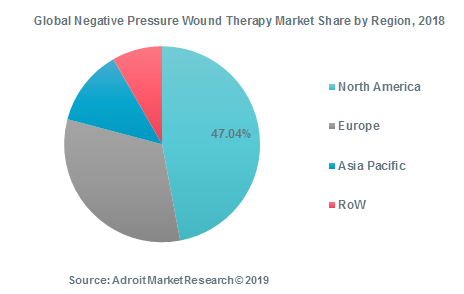Global Negative Pressure Wound Therapy Market Share by Region, 2018