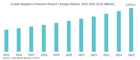 Global Negative Pressure Wound Therapy Market, 2015-2025 (USD Million)