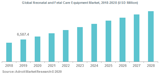 Global Neonatal and Fetal Care Equipment Market 2018-2028