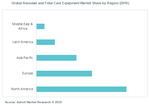 Global Neonatal and Fetal Care Equipment Market Share by Region