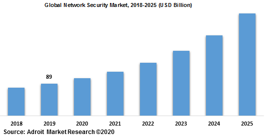 Global Network Security Market 2018-2025