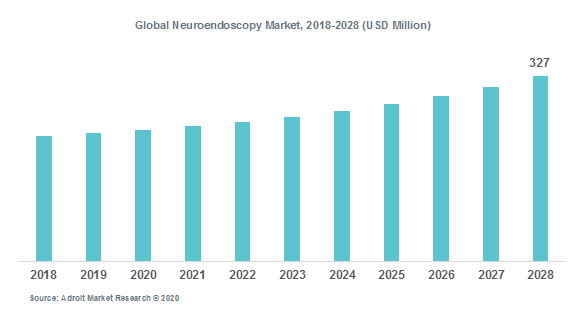 Global Neuroendoscopy Market, 2018-2028