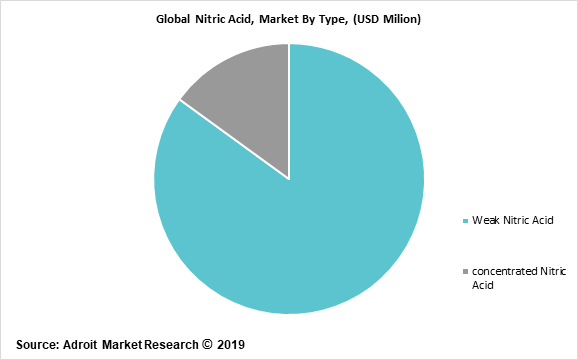 Global Nitric Acid, Market By Type, (USD Milion)