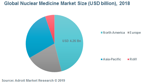 Global Nuclear Medicine Market Size (USD billion), 2018
