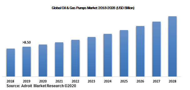 Global Oil & Gas Pumps Market 2018-2028 (USD Billion)