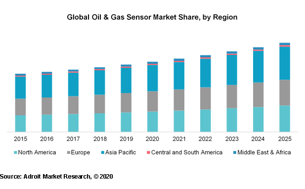 Global Oil & Gas Sensor Market Share, by Region