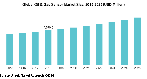 Global Oil & Gas Sensor Market Size, 2015-2025 (USD Million)