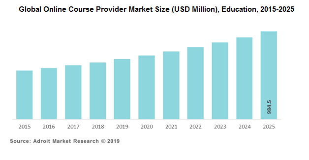 Global Online Course Provider Market Size (USD Million), Education, 2015-2025