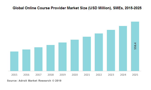 Global Online Course Provider Market Size (USD Million), SMEs, 2015-2025