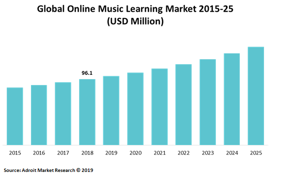 Global Online Music Learning Market 2015-25 (USD Million)