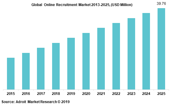Online Recruitment Market by Type and Application, 2018-2025