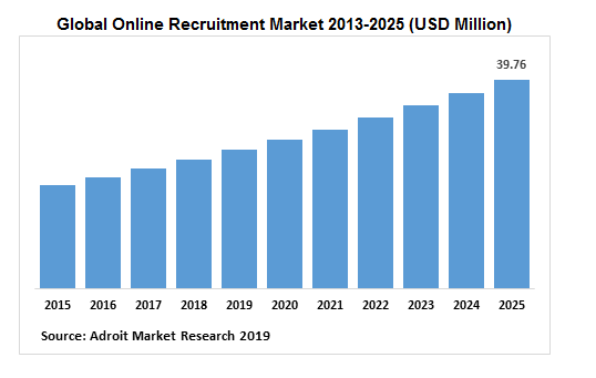 Global Online Recruitment Market 2013-2025 (USD Million)