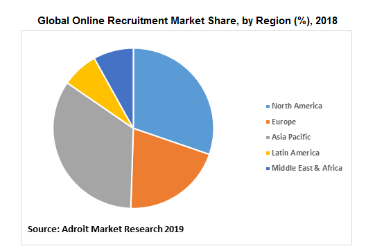 Global Online Recruitment Market Share, by Region (%), 2018