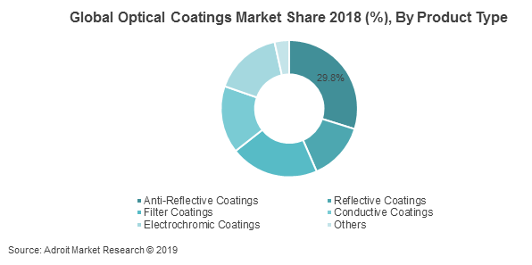 Global Optical Coatings Market Share 2018 (%), By Product Type