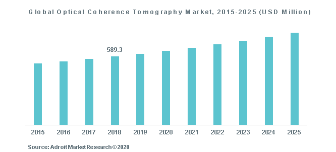 Global Optical Coherence Tomography Market, 2015-2025 (USD Million)