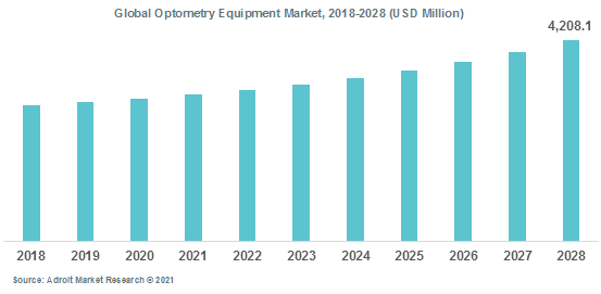 Global Optometry Equipment Market 2018-2028
