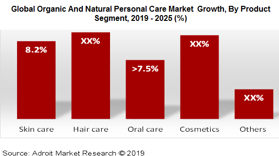 Global Organic And Natural Personal Care Market  Growth, By Product Segment, 2019 - 2025 (%)