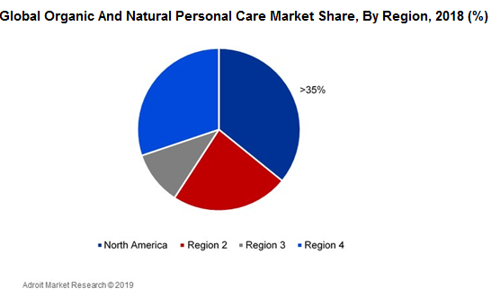 Global Organic And Natural Personal Care Market Share, By Region, 2018 (%)