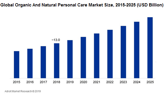 Global Organic And Natural Personal Care Market Size,2015-2025 (USD Billion)